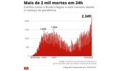 Brazil records 2,349 deaths in 24 hours, a new record since the beginning of the pandemic; moving average also increases